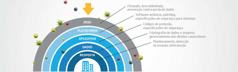 Perímetros de segurança Nextec IT Solutions